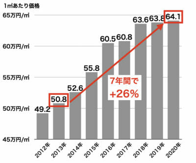 兵庫県の新築分譲マンション単価