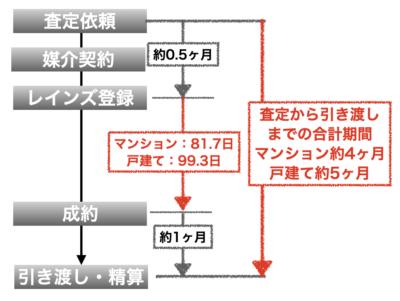 平均売却期間(2019年首都圏)