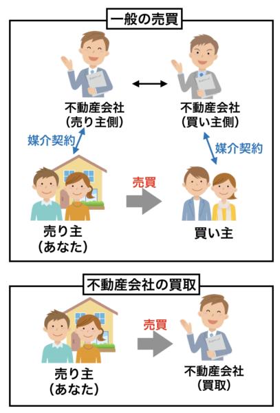 買取と売買の違いイメージ