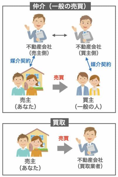 仲介と買取のイメージ
