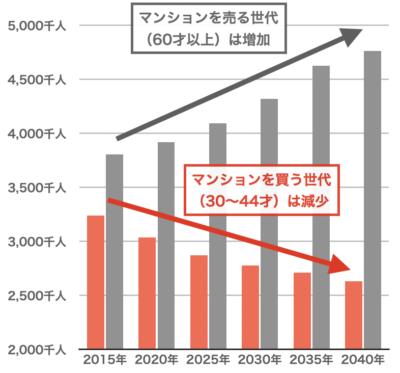 東京都の人口変化