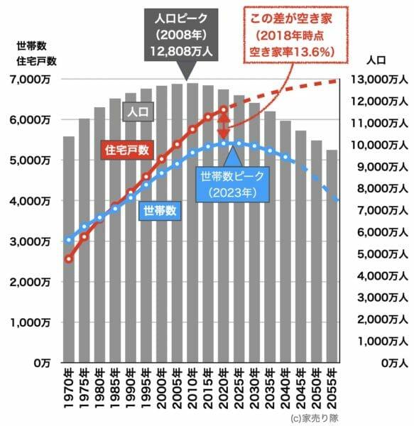 住宅戸数と世帯数の変化2018年rev3