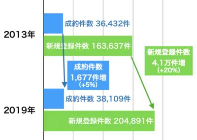 首都圏中古マンションの成約と新規登録件数変化