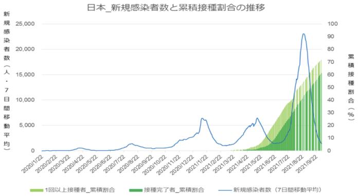 日本の新規感染者と累積接種割合の推移