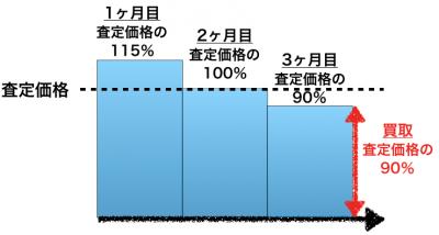 買取保証の価格イメージ