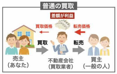 買取の利益イメージ
