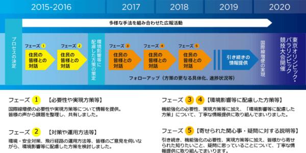 羽田空港新航路の進捗