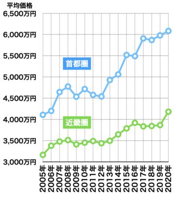 新築マンションの平均価格推移