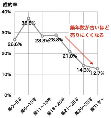 マンション築年数別の成約率