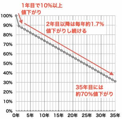 マンション価格と築年数(国土交通省)