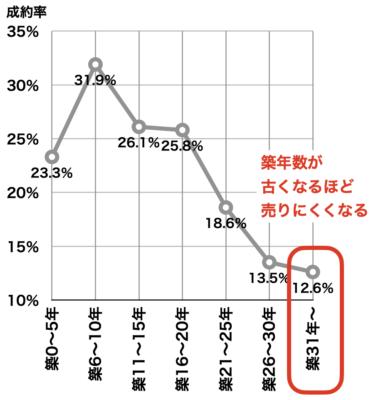 築年数別の成約率