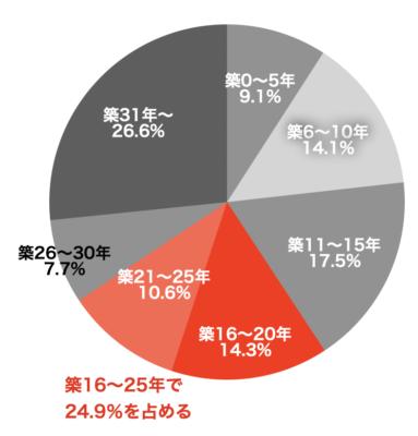 首都圏中古マンションの築年数別成約割合