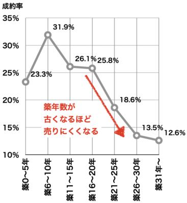 マンションの築年数別成約率(2019年首都圏)