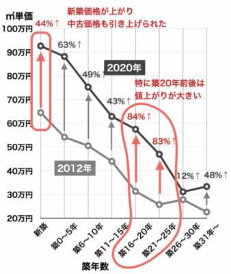 マンション成約単価の築年数別変化(2012年、2020年)