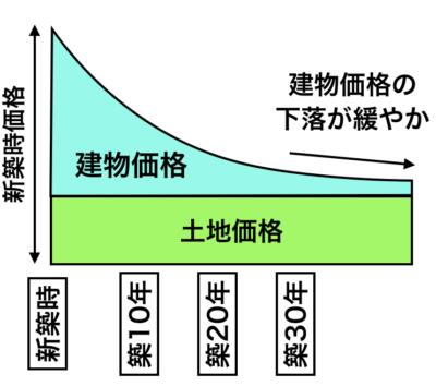 戸建住宅の価格イメージ