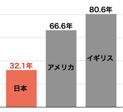 滅失住宅の平均築年数