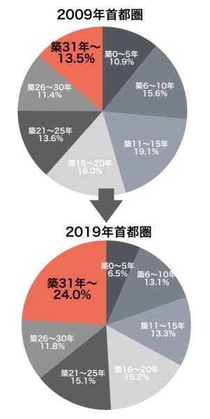 中古戸建ての築年数と成約件数(2009年・2019年首都圏)