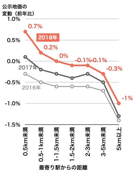 最寄り駅距離別の公示地価変動率(地方圏・2018年)