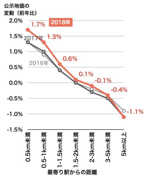 最寄り駅距離別の公示地価変動率(3大都市圏・2018年)