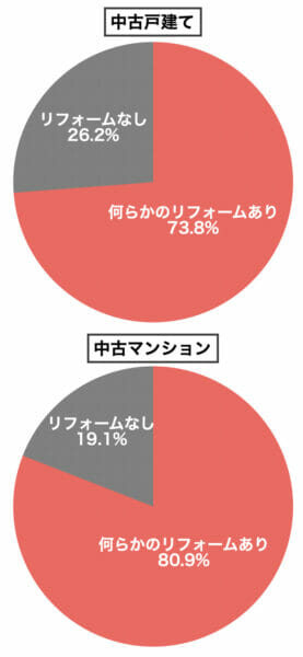 中古住宅購入者のリフォーム割合