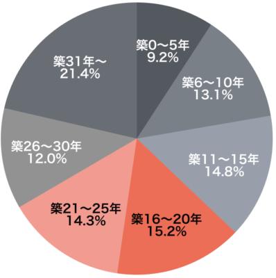一戸建ての築年数と成約戸数(2017年首都圏)