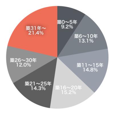 中古戸建ての築年数と成約件数(2017年首都圏)