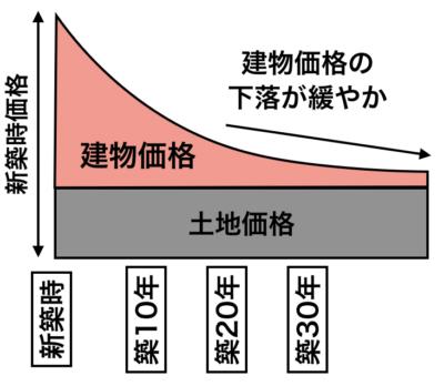 戸建ての価格変化イメージ