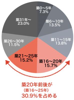 一戸建ての築年数と成約戸数(2019年首都圏)