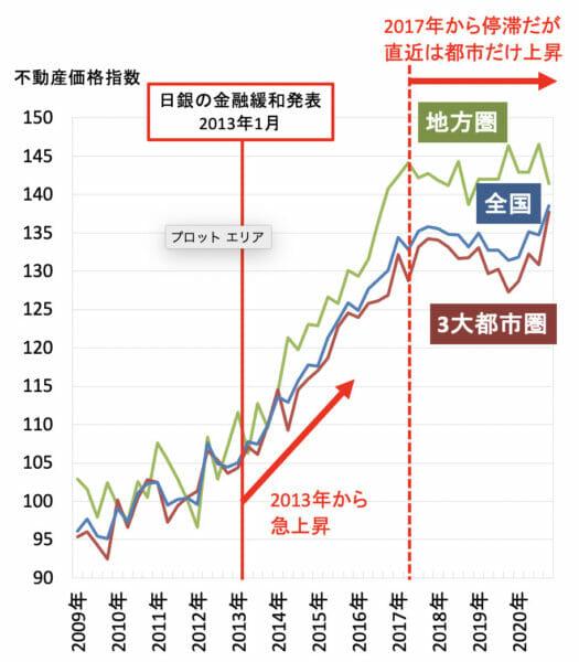 不動産価格指数(マンション・アパート一棟)2021年3月31日