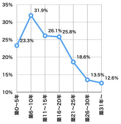 築年数別マンションの成約率2019年首都圏