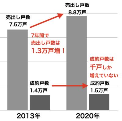 中古マンションの成約と売出し戸数(東京23区・2013年→2020年)