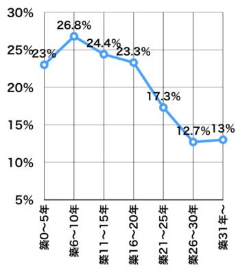 築年数別マンションの成約率
