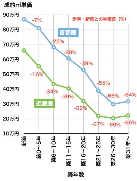 マンションの築年数と価格下落率2018年