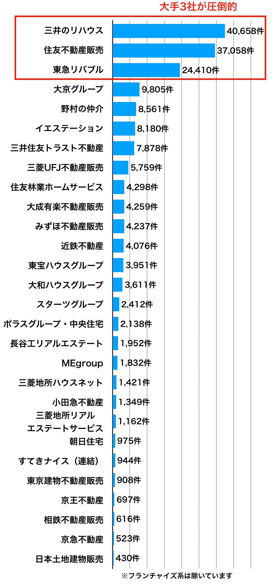 不動産会社の売買仲介件数ランキング2018