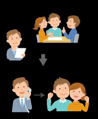 顧客への直接営業イメージ
