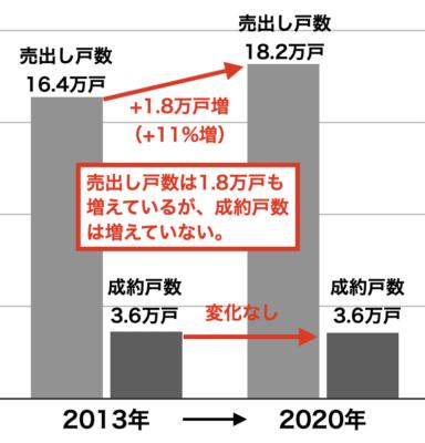 中古マンションの成約と売出し戸数(首都圏・2020年)