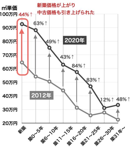 新築と中古マンション価格(首都圏)