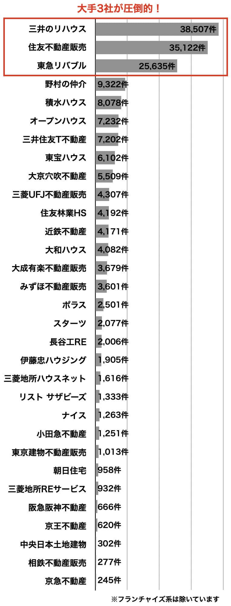 不動産会社の売買仲介件数ランキング2021年3月