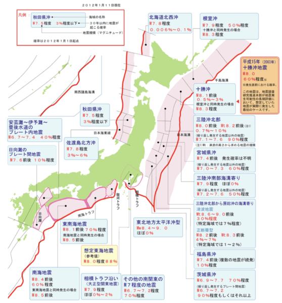 主な海溝型地震の30年以内発生確率