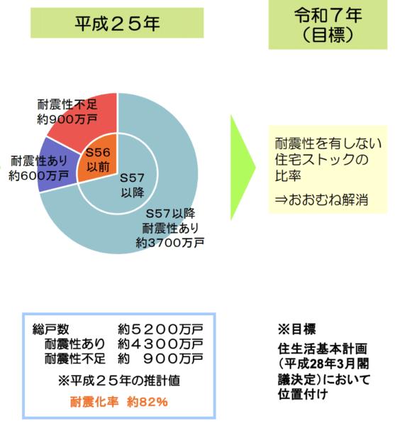 国土交通省の住宅耐震化の進捗
