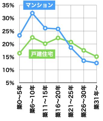 マンションと戸建て住宅の成約率(首都圏2019年)