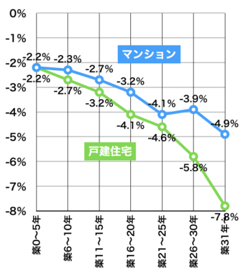 築年数と開差率