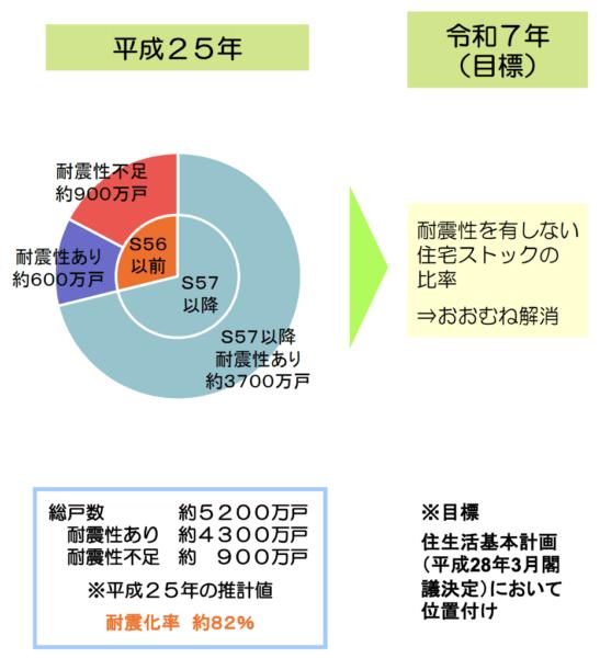 国土交通省の住宅耐震化目標