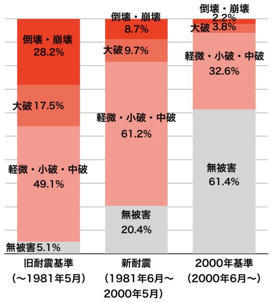 熊本地震の被害と耐震基準
