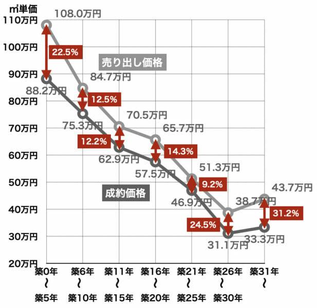 首都圏2020年マンション売り出し価格と成約価格の差
