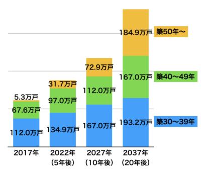 築年数30年以上のマンションの数