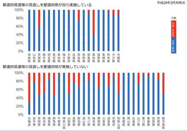 各都道府県の見直し実施状況(平成29年3月末)