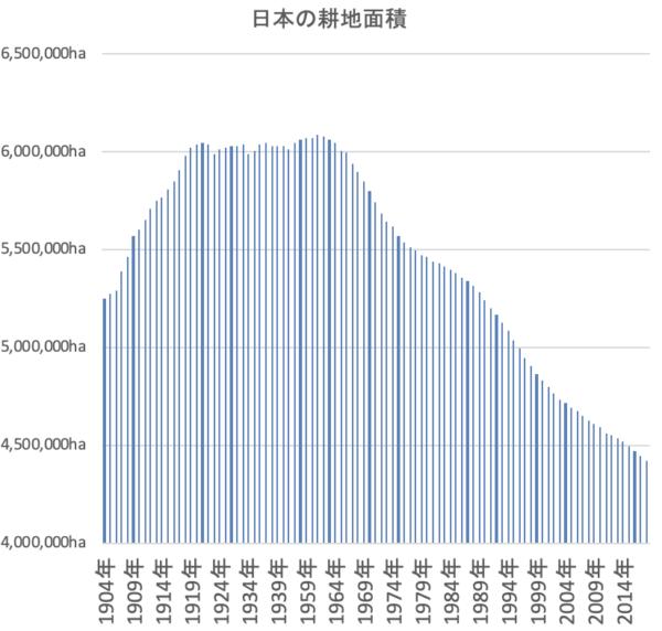日本の耕地面積