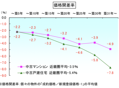 価格開差率と築年数