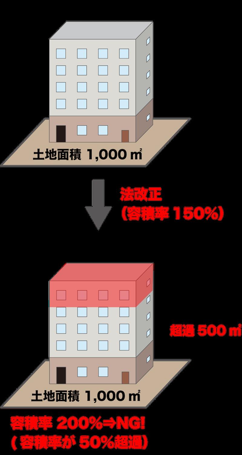 容積率オーバーのイメージ
